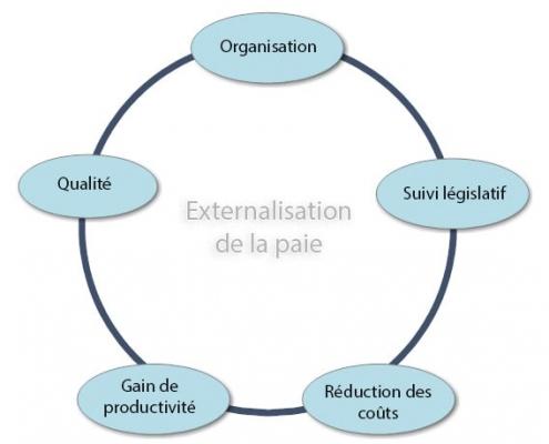 externalisation paie